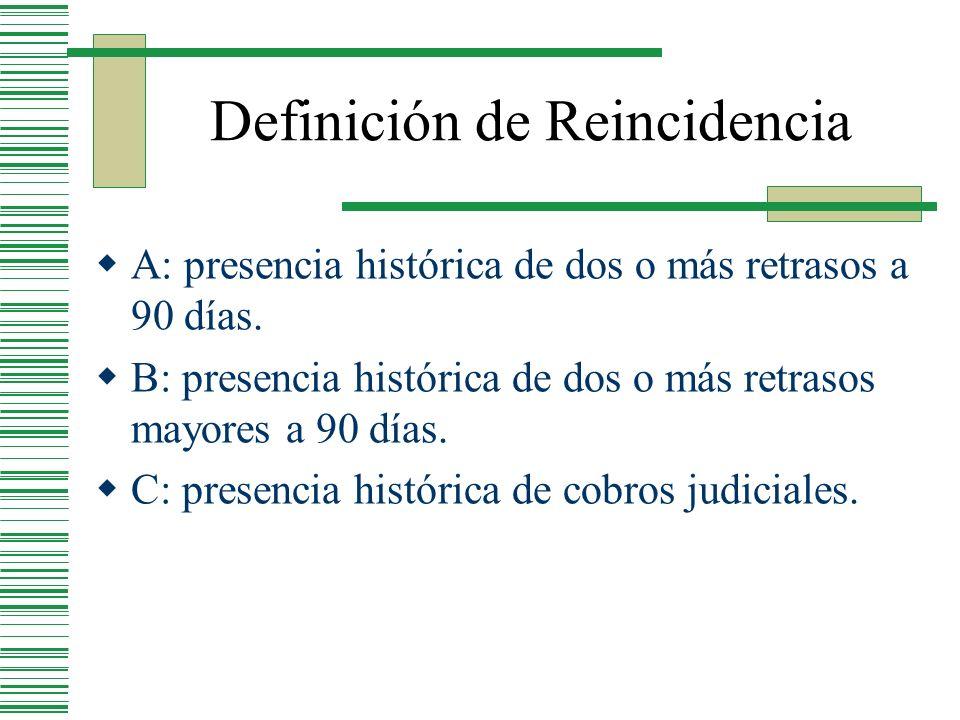 Definición de Reincidencia A: presencia histórica de dos o más retrasos a 90 días. B: presencia histórica de dos o más retrasos mayores a 90 días. C: