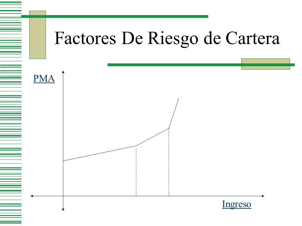 Variables Madurez Ejemplo: 99% de certeza de no default 1-0 - > 0% 95% de certeza de no default 0-1 -> 50% Percentiles menores 0-0 -> 100%