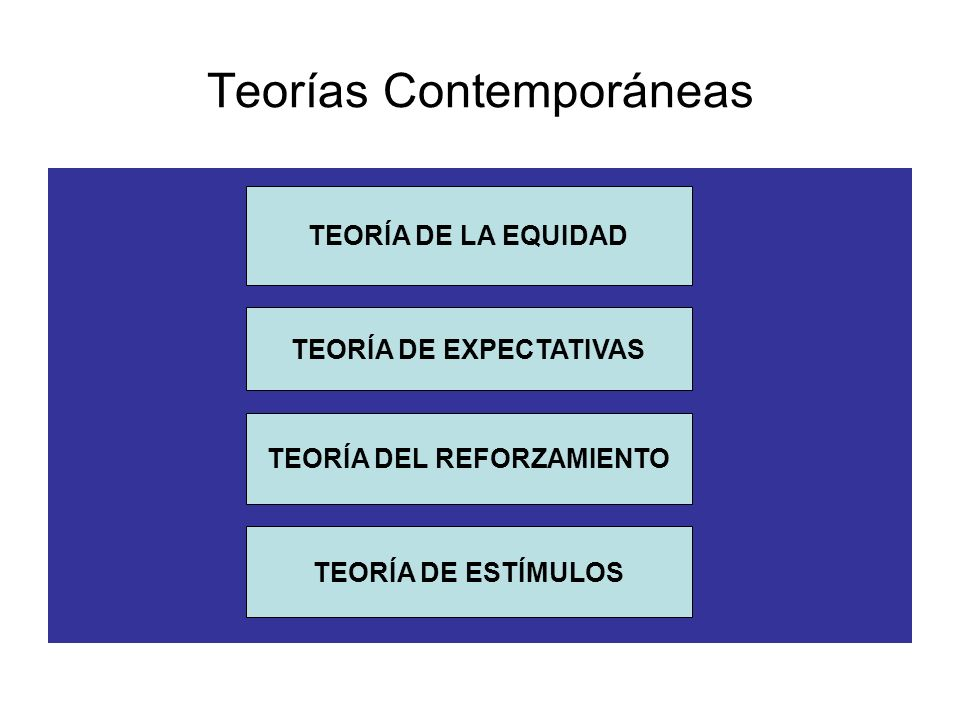 Teorías Contemporáneas TEORÍA DE LA EQUIDAD TEORÍA DE EXPECTATIVAS TEORÍA DE ESTÍMULOS TEORÍA DEL REFORZAMIENTO