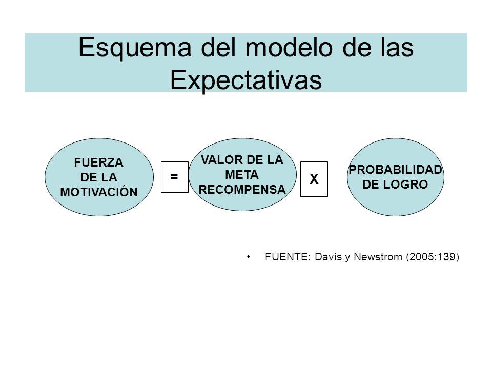 Esquema del modelo de las Expectativas FUENTE: Davis y Newstrom (2005:139) FUERZA DE LA MOTIVACIÓN VALOR DE LA META RECOMPENSA PROBABILIDAD DE LOGRO =