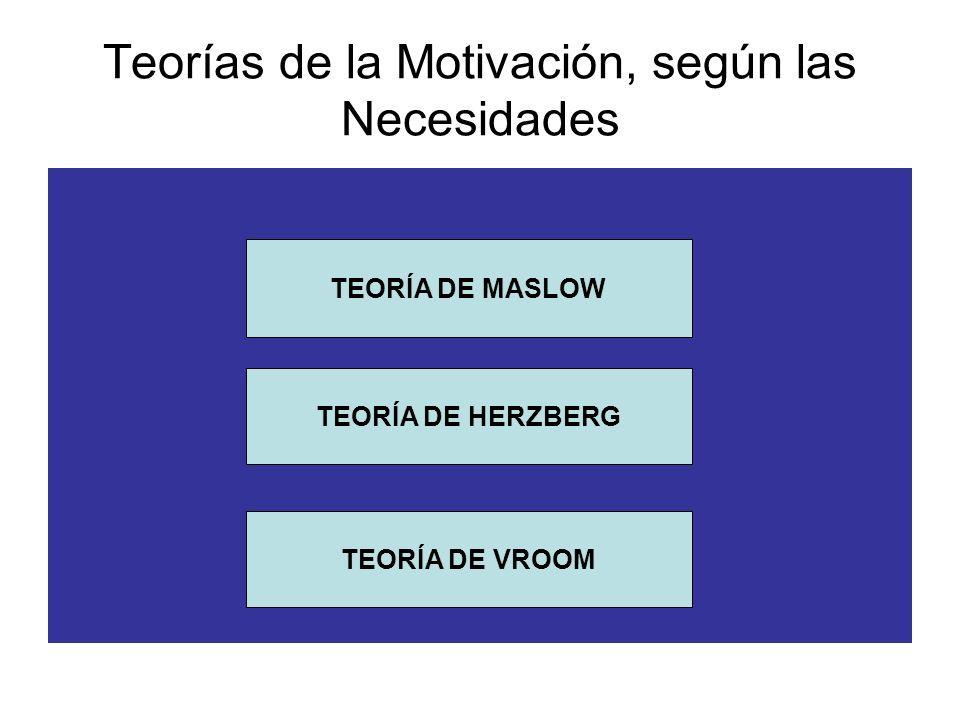 Teorías de la Motivación, según las Necesidades TEORÍA DE MASLOW TEORÍA DE HERZBERG TEORÍA DE VROOM
