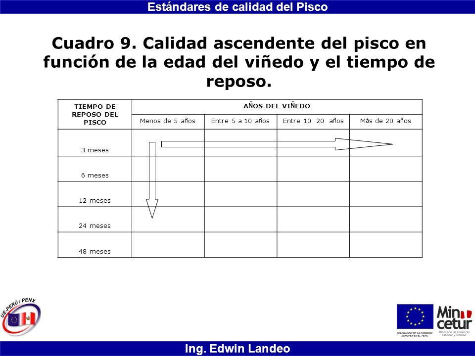 Estándares de calidad del Pisco Ing. Edwin Landeo Cuadro 9. Calidad ascendente del pisco en función de la edad del viñedo y el tiempo de reposo. TIEMP