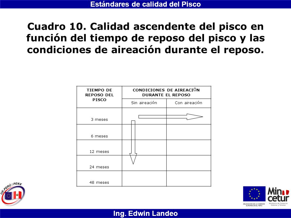Estándares de calidad del Pisco Ing. Edwin Landeo Cuadro 10. Calidad ascendente del pisco en función del tiempo de reposo del pisco y las condiciones