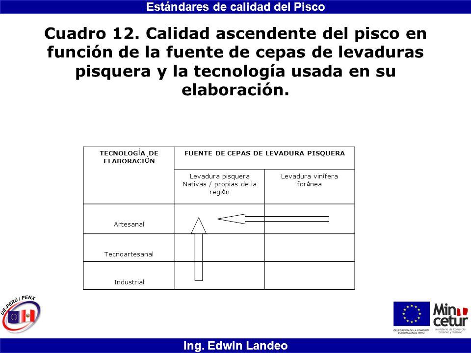 Estándares de calidad del Pisco Ing. Edwin Landeo Cuadro 12. Calidad ascendente del pisco en función de la fuente de cepas de levaduras pisquera y la