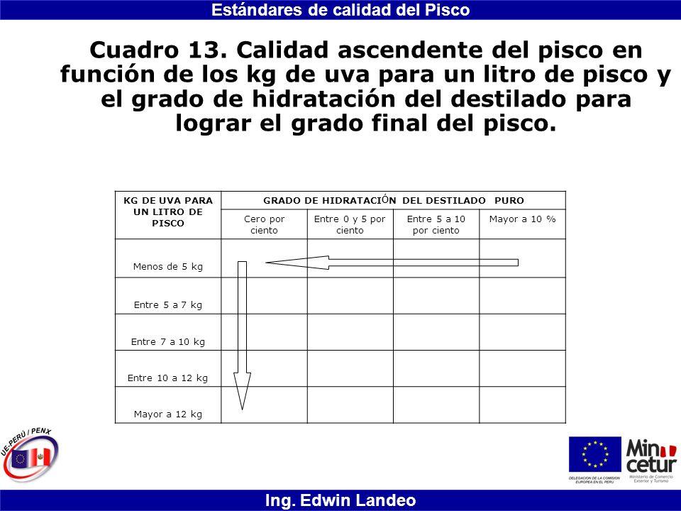 Estándares de calidad del Pisco Ing. Edwin Landeo Cuadro 13. Calidad ascendente del pisco en función de los kg de uva para un litro de pisco y el grad