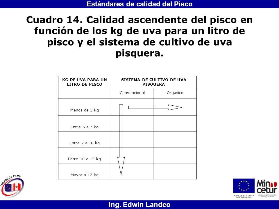 Estándares de calidad del Pisco Ing. Edwin Landeo Cuadro 14. Calidad ascendente del pisco en función de los kg de uva para un litro de pisco y el sist