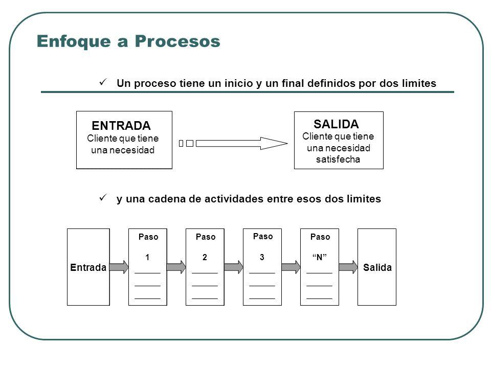 Un proceso tiene un inicio y un final definidos por dos limites y una cadena de actividades entre esos dos limites ENTRADA Cliente que tiene una neces