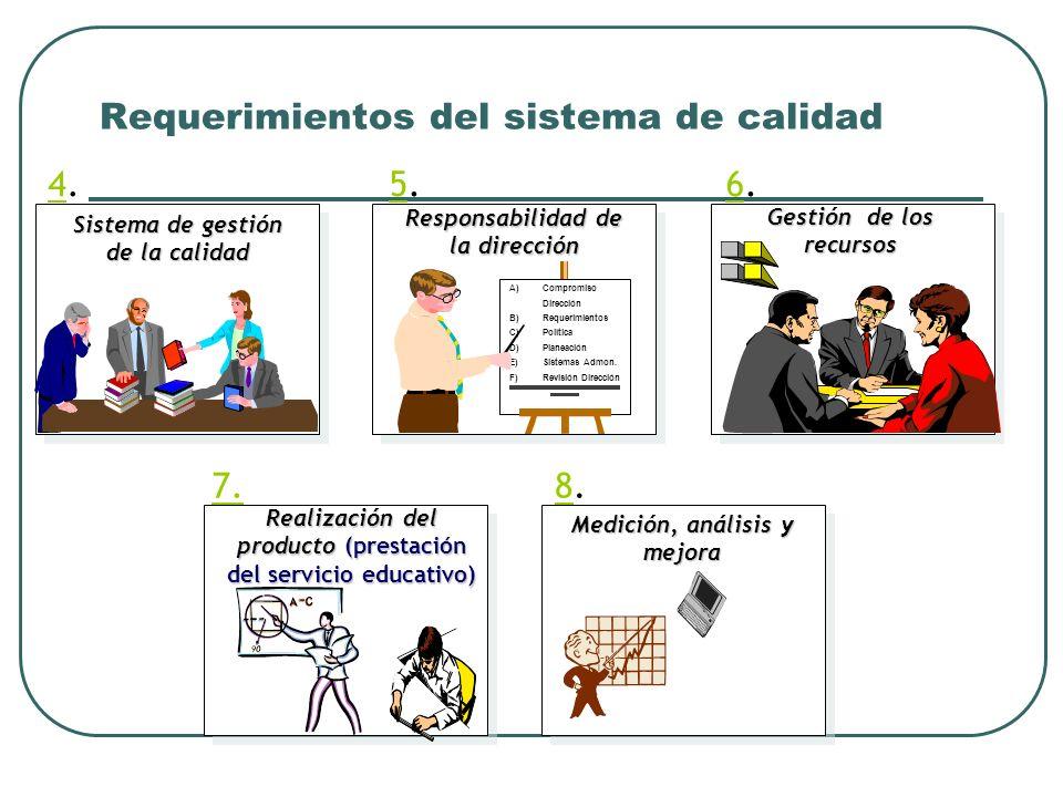 4.4. Sistema de gestión de la calidad Sistema de gestión de la calidad 5.5. Responsabilidad de la dirección Responsabilidad de la dirección A) Comprom