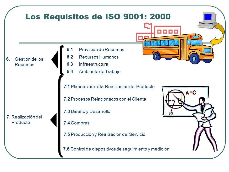 Los Requisitos de ISO 9001: 2000 6.Gestión de los Recursos 6.1Provisión de Recursos 6.2Recursos Humanos 6.3Infraestructura 6.4Ambiente de Trabajo 7.Re