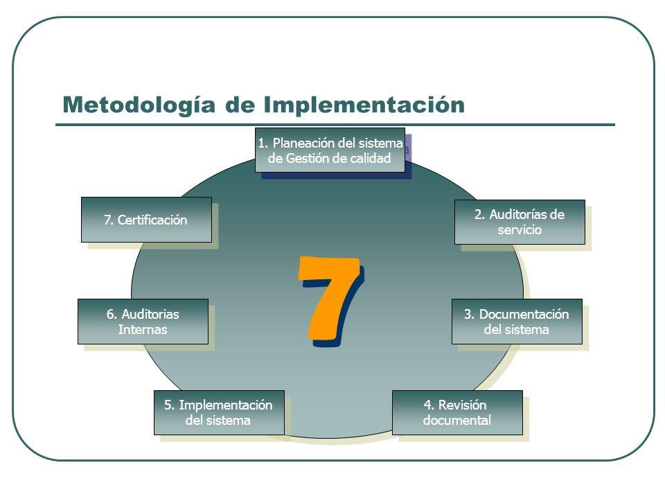 1. Planeación del sistema de Gestión de calidad 1. Planeación del sistema de Gestión de calidad 2. Auditorías de servicio 2. Auditorías de servicio 4.