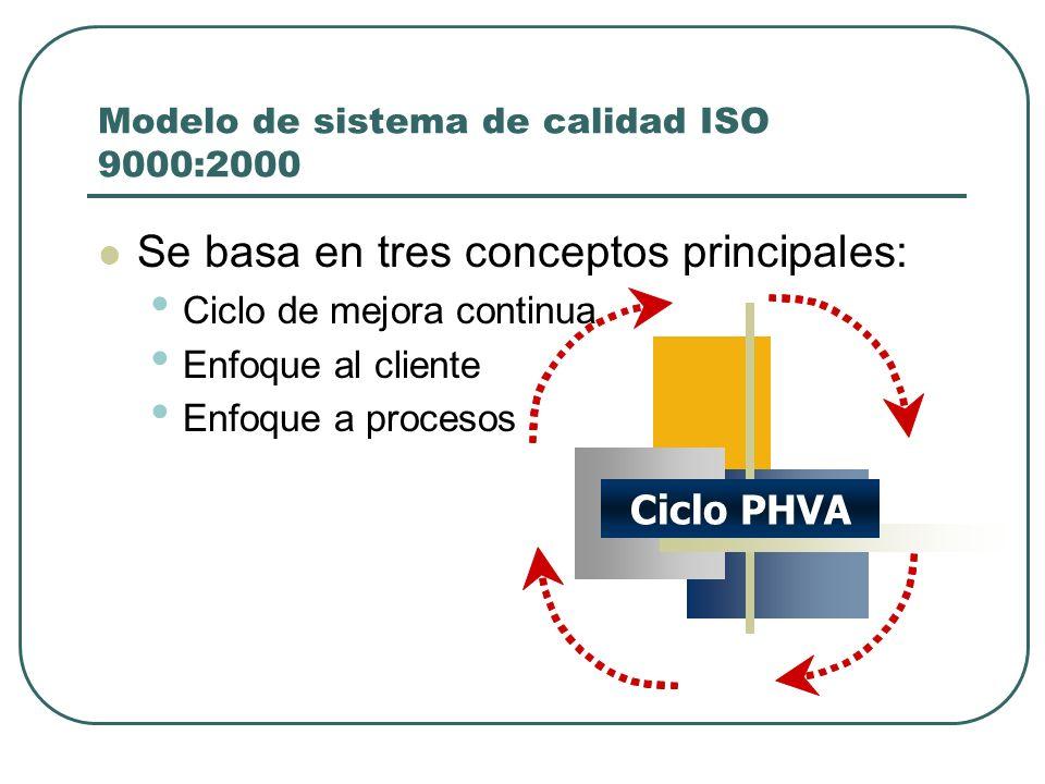 Modelo de sistema de calidad ISO 9000:2000 Se basa en tres conceptos principales: Ciclo de mejora continua Enfoque al cliente Enfoque a procesos Ciclo