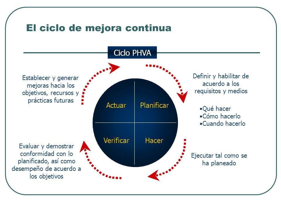 El ciclo de mejora continua Planificar HacerVerificar Actuar Establecer y generar mejoras hacia los objetivos, recursos y prácticas futuras Definir y