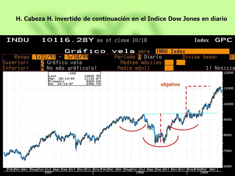 objetivo H. Cabeza H. invertido de continuación en el Indice Dow Jones en diario
