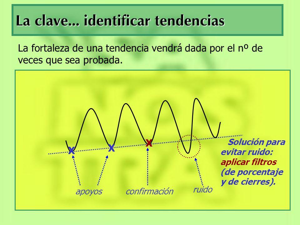 La clave… identificar tendencias La fortaleza de una tendencia vendrá dada por el nº de veces que sea probada. X X X apoyosconfirmación ruido Solución