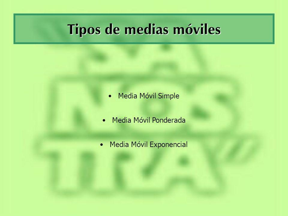 Tipos de medias móviles Media Móvil Simple Media Móvil Ponderada Media Móvil Exponencial