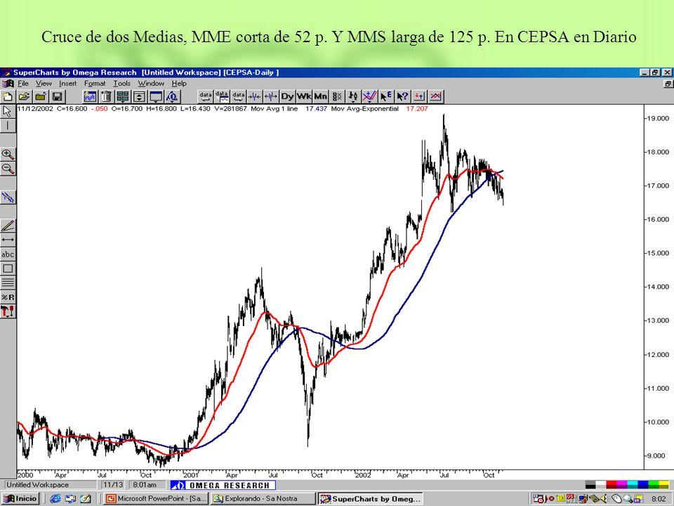 Cruce de dos Medias, MME corta de 52 p. Y MMS larga de 125 p. En CEPSA en Diario