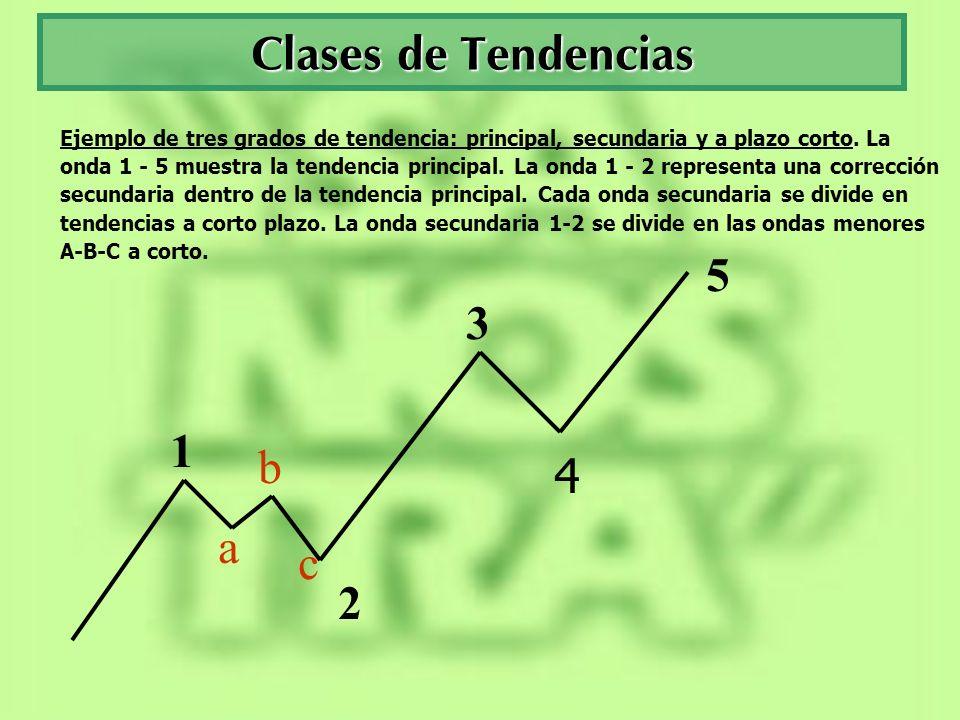 Clases de Tendencias Ejemplo de tres grados de tendencia: principal, secundaria y a plazo corto. La onda 1 - 5 muestra la tendencia principal. La onda