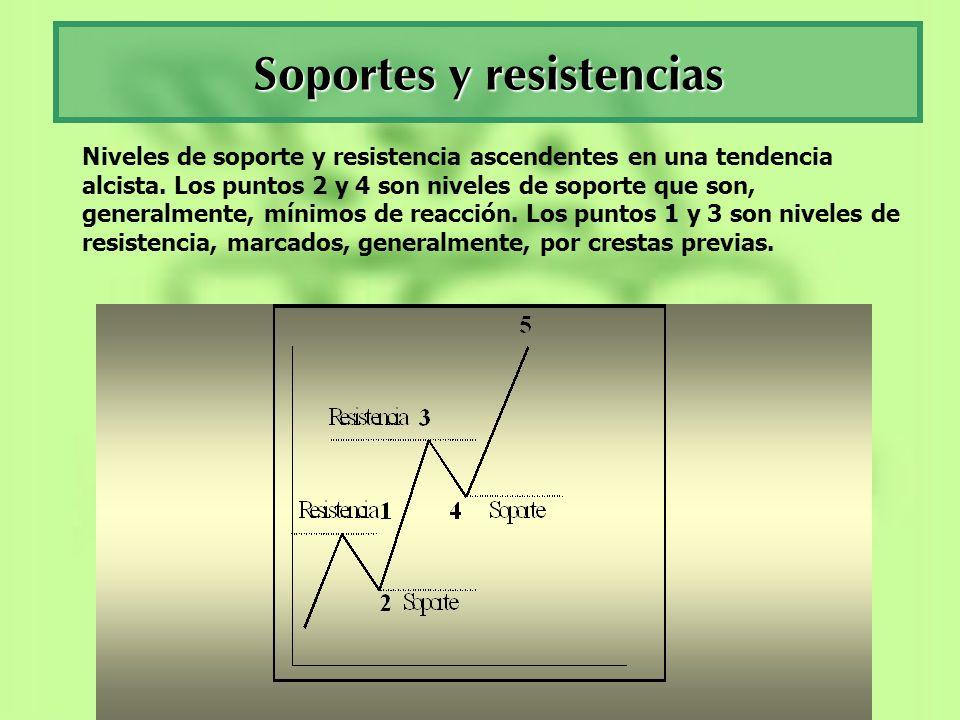 Soportes y resistencias Niveles de soporte y resistencia ascendentes en una tendencia alcista. Los puntos 2 y 4 son niveles de soporte que son, genera
