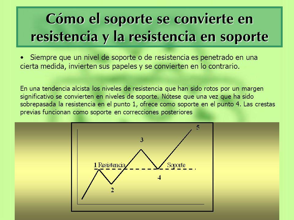 Cómo el soporte se convierte en resistencia y la resistencia en soporte Siempre que un nivel de soporte o de resistencia es penetrado en una cierta me