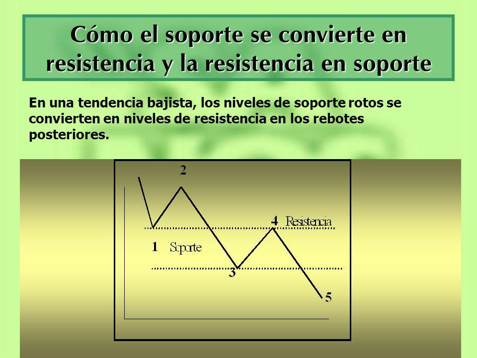Cómo el soporte se convierte en resistencia y la resistencia en soporte En una tendencia bajista, los niveles de soporte rotos se convierten en nivele