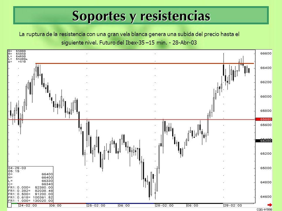 Soportes y resistencias La ruptura de la resistencia con una gran vela blanca genera una subida del precio hasta el siguiente nivel. Futuro del Ibex-3