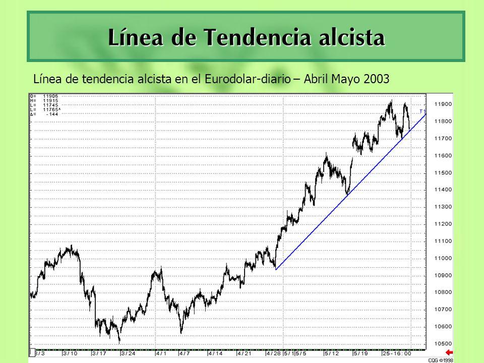 Línea de Tendencia alcista Línea de tendencia alcista en el Eurodolar-diario – Abril Mayo 2003