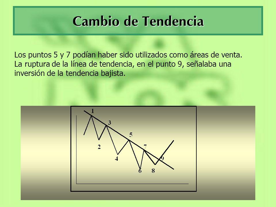 Cambio de Tendencia Los puntos 5 y 7 podían haber sido utilizados como áreas de venta. La ruptura de la línea de tendencia, en el punto 9, señalaba un