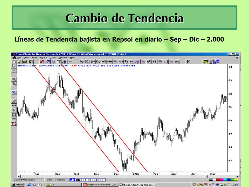 Cambio de Tendencia Líneas de Tendencia bajista en Repsol en diario – Sep – Dic – 2.000