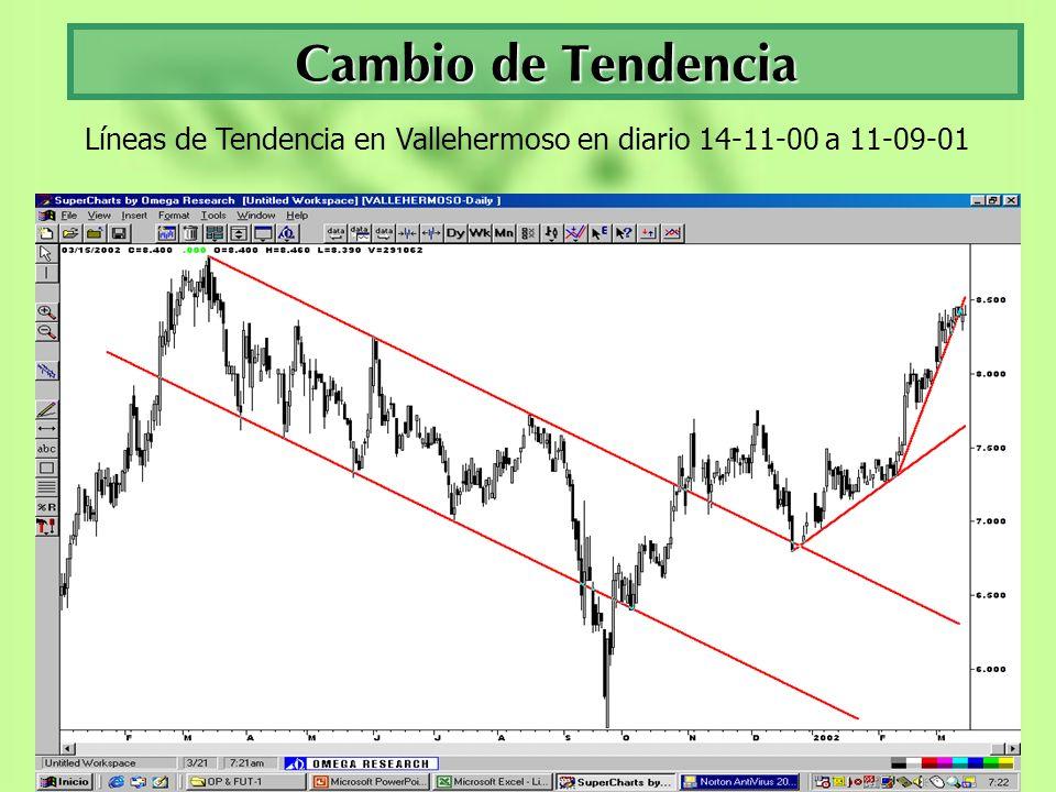 Cambio de Tendencia Líneas de Tendencia en Vallehermoso en diario 14-11-00 a 11-09-01