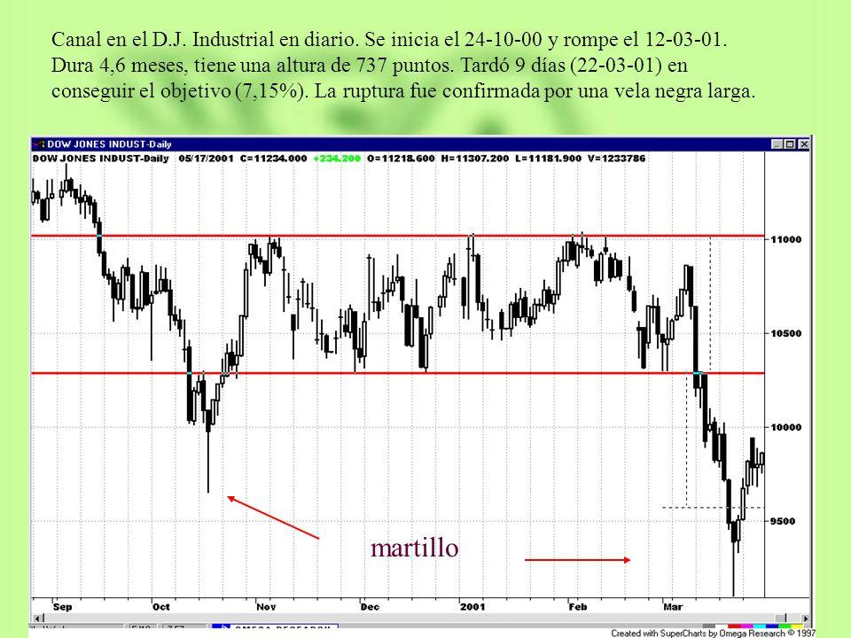 Canal en el D.J. Industrial en diario. Se inicia el 24-10-00 y rompe el 12-03-01. Dura 4,6 meses, tiene una altura de 737 puntos. Tardó 9 días (22-03-