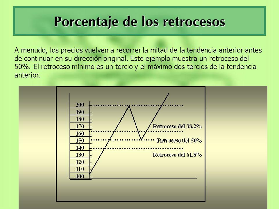 Porcentaje de los retrocesos A menudo, los precios vuelven a recorrer la mitad de la tendencia anterior antes de continuar en su dirección original. E