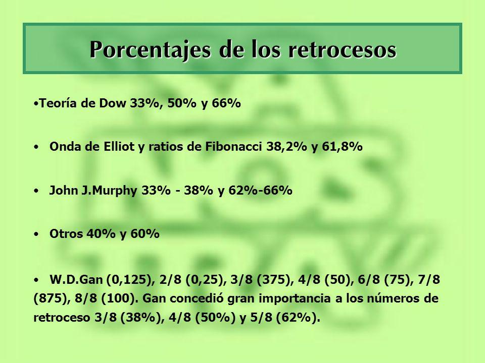 Porcentajes de los retrocesos Teoría de Dow 33%, 50% y 66% Onda de Elliot y ratios de Fibonacci 38,2% y 61,8% John J.Murphy 33% - 38% y 62%-66% Otros
