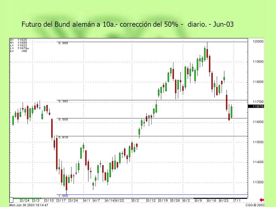 Futuro del Bund alemán a 10a.- corrección del 50% - diario. - Jun-03