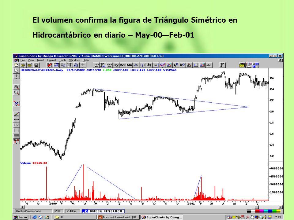 El volumen confirma la figura de Triángulo Simétrico en Hidrocantábrico en diario – May-00Feb-01