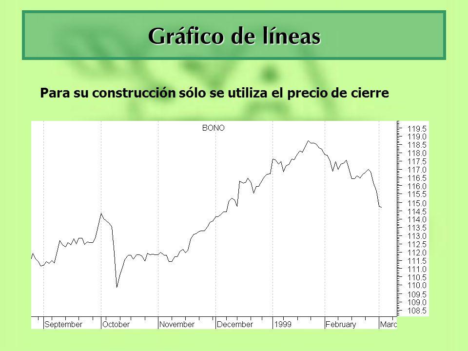 Gráfico de líneas Para su construcción sólo se utiliza el precio de cierre