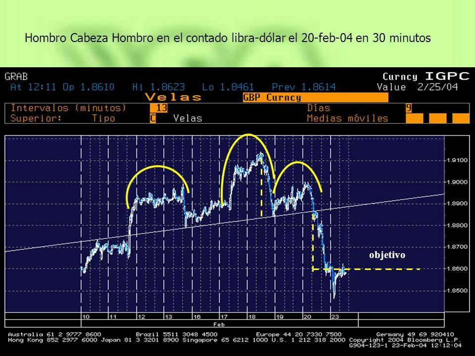 Hombro Cabeza Hombro en el contado libra-dólar el 20-feb-04 en 30 minutos objetivo