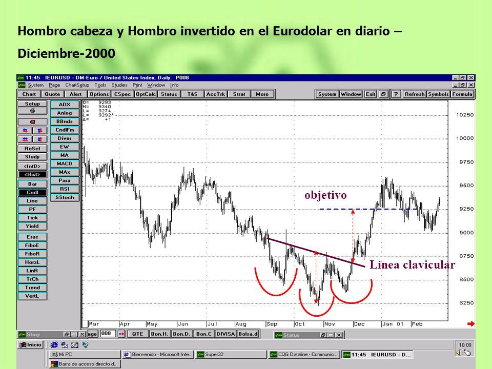 objetivo Línea clavicular Hombro cabeza y Hombro invertido en el Eurodolar en diario – Diciembre-2000