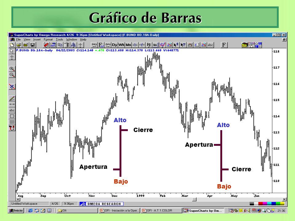 Gráfico de Velas Cierre Apertura Alto Bajo Alto Cierre Apertura