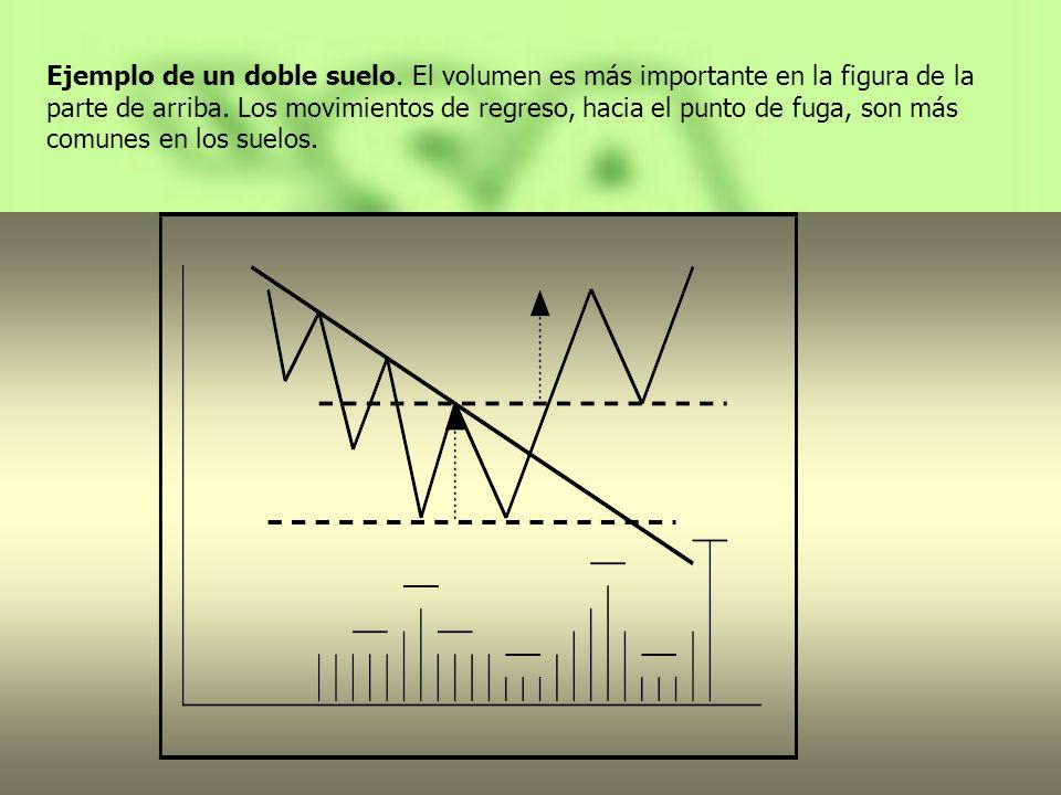 Ejemplo de un doble suelo. El volumen es más importante en la figura de la parte de arriba. Los movimientos de regreso, hacia el punto de fuga, son má