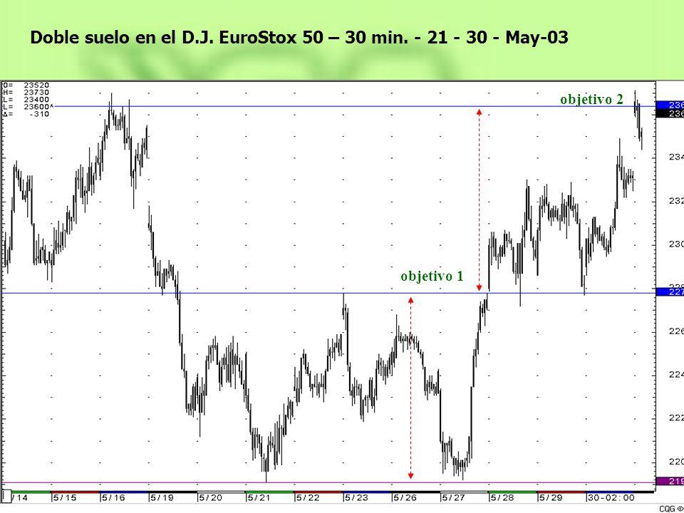 Doble suelo en el D.J. EuroStox 50 – 30 min. - 21 - 30 - May-03 objetivo 1 objetivo 2