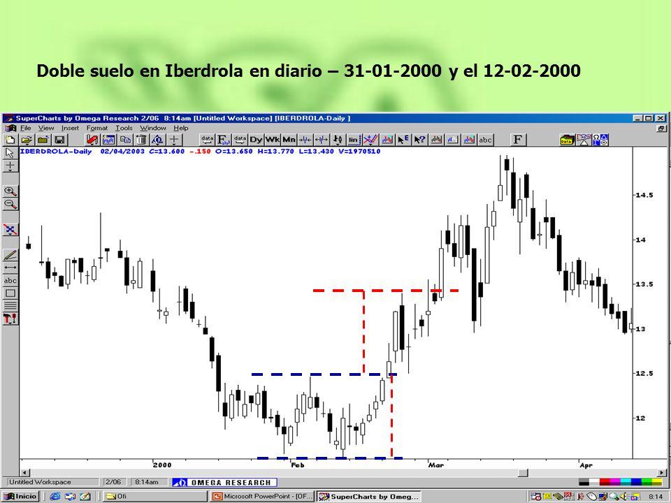 Doble suelo en Iberdrola en diario – 31-01-2000 y el 12-02-2000