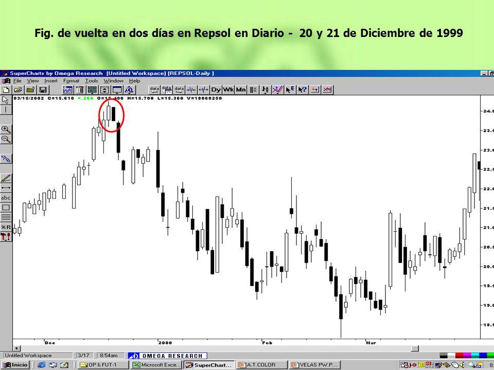 Fig. de vuelta en dos días en Repsol en Diario - 20 y 21 de Diciembre de 1999
