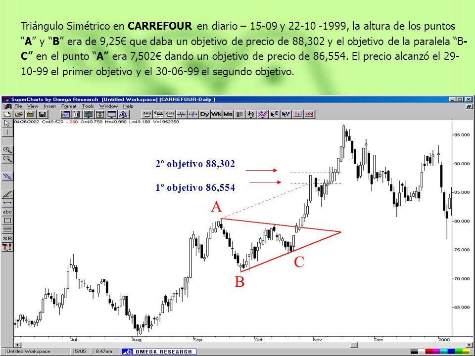 A B C Triángulo Simétrico en CARREFOUR en diario – 15-09 y 22-10 -1999, la altura de los puntosA y B era de 9,25 que daba un objetivo de precio de 88,