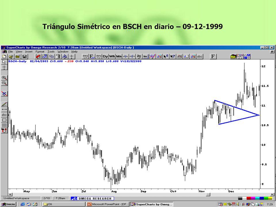 Triángulo Simétrico en BSCH en diario – 09-12-1999