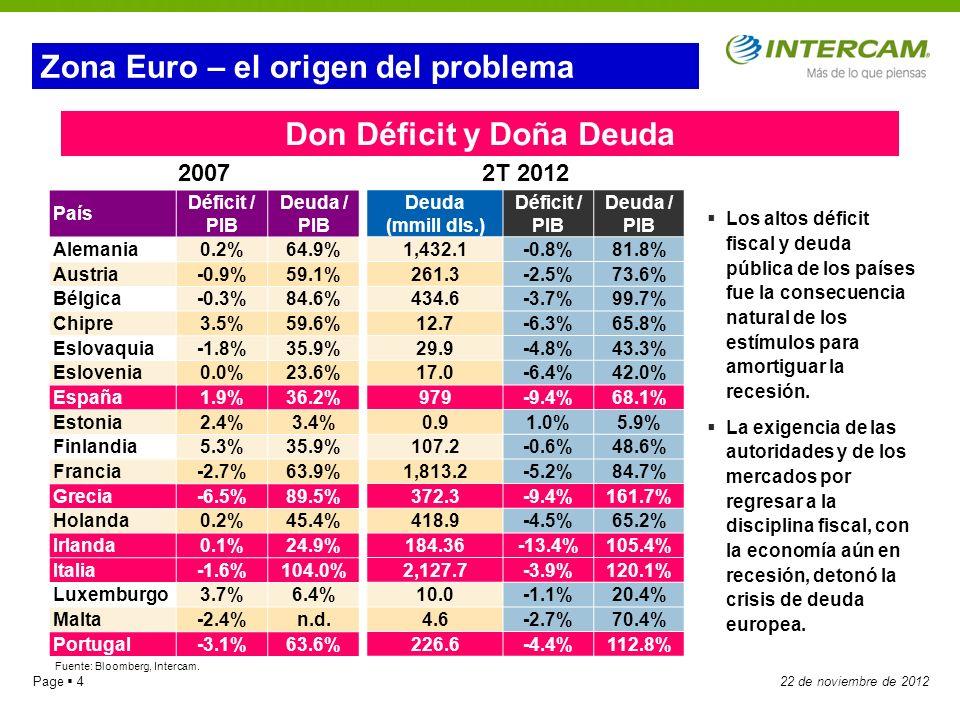 Page 522 de noviembre de 2012 Mario Monti Francois Hollande Zona Euro – problema político Jens Weidmann Mariano Rajoy Mario Draghi Angela Merkel Antonis Samaras Los Protagonistas