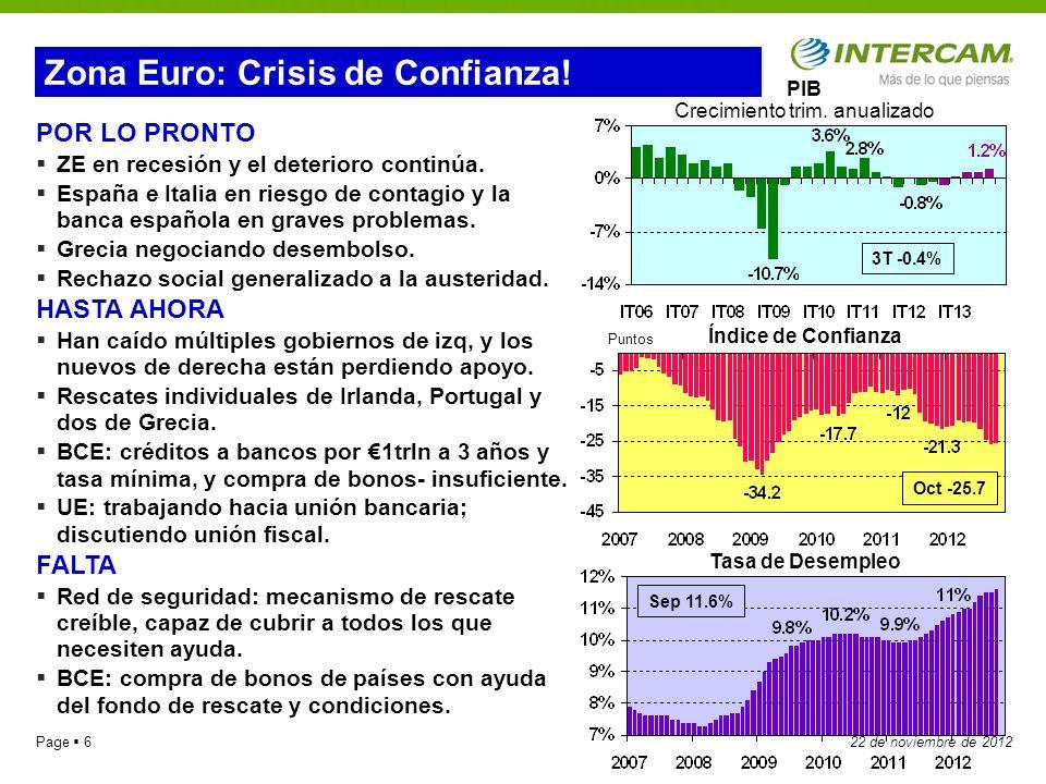 Page 3722 de noviembre de 2012 El mercado del Peso El índice VIX es una medida de volatilidad que ilustra el miedo entre los inversionistas de un colapso del índice S&P500 de la bolsa de NY.