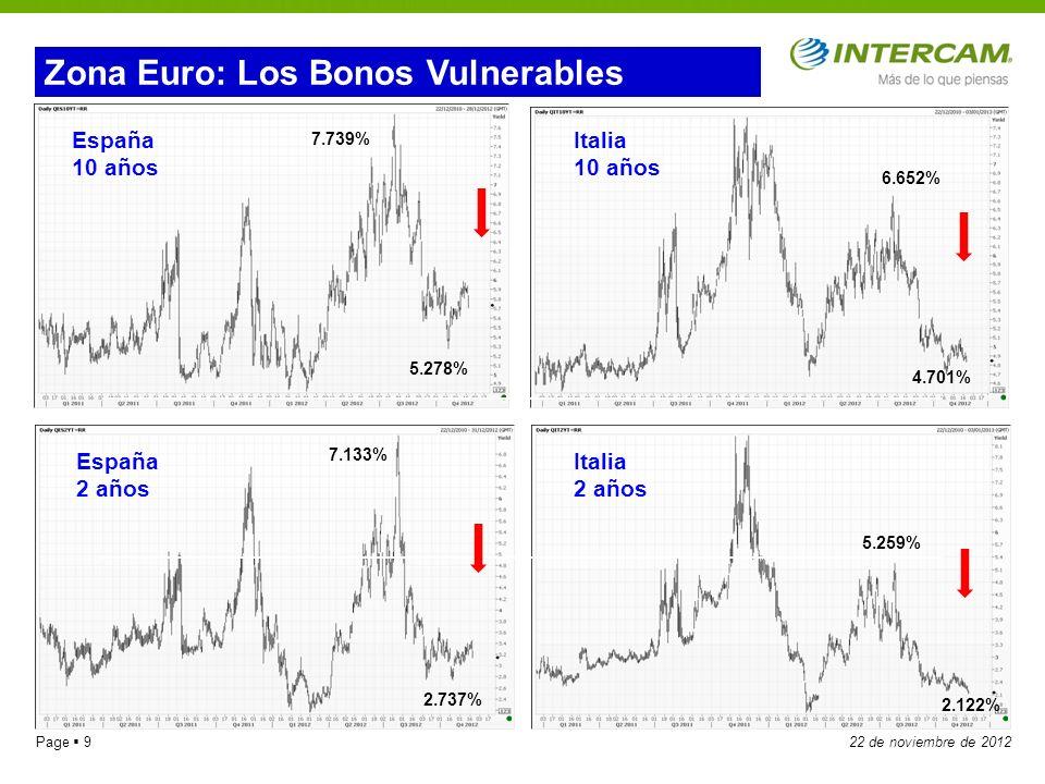 Page 1022 de noviembre de 2012 Zona Euro: Dólar/Euro 1.3144 1.2623 1.2286 1.204 1.3486 1.2747 1.4939 1.4548 1.4247 1.3168