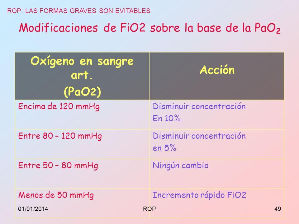 Modificaciones de FiO2 sobre la base de la PaO 2 Oxígeno en sangre art. (PaO 2 ) Acción Encima de 120 mmHgDisminuir concentración En 10% Entre 80 – 12