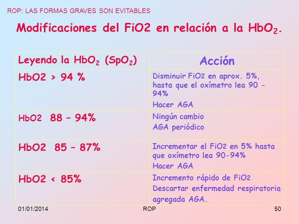 Modificaciones del FiO2 en relación a la HbO 2. Leyendo la HbO 2 (SpO 2 ) Acción HbO2 > 94 % Disminuir FiO 2 en aprox. 5%, hasta que el oxímetro lea 9