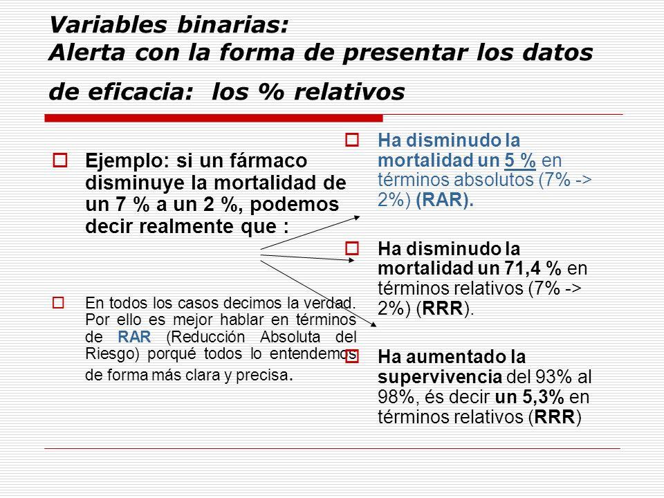 Variables binarias: Alerta con la forma de presentar los datos de eficacia: los % relativos Ejemplo: si un fármaco disminuye la mortalidad de un 7 % a un 2 %, podemos decir realmente que : En todos los casos decimos la verdad.
